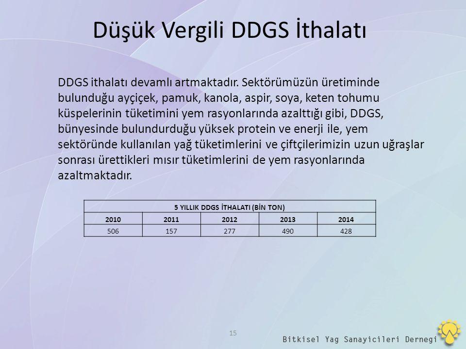 15 Düşük Vergili DDGS İthalatı 5 YILLIK DDGS İTHALATI (BİN TON) 20102011201220132014 506157277490428 DDGS ithalatı devamlı artmaktadır. Sektörümüzün ü