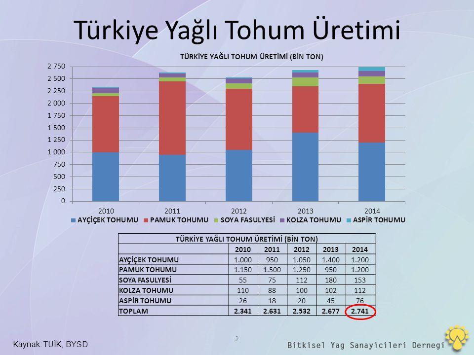 Türkiye Yağlı Tohum Üretimi Kaynak: TUİK, BYSD 2 TÜRKİYE YAĞLI TOHUM ÜRETİMİ (BİN TON) 20102011201220132014 AYÇİÇEK TOHUMU1.0009501.0501.4001.200 PAMU
