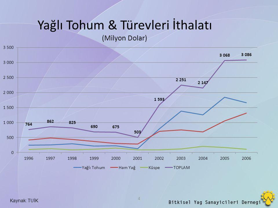 Yağlı Tohum & Türevleri İthalatı (Milyon Dolar) 4 Kaynak: TUİK