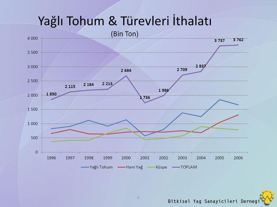 17 YILLARA GÖRE SINAİ AMAÇLI AYÇİÇEĞİ YAĞI İTHALATI (TON) 20102011201220132014 MİKTAR 29.25024.30541.05818.84164.300 Daha önceki yıllarda boya sanayinde soya yağı veya keten yağı kullanılırken gözetim fiyatından dolayı gümrük vergisinin aşırı artırıldığı son yıllarda, ayçiçek yağı kullanılması 0 gümrükle ayçiçeği yağı ithal edilmesi sektörümüz açısından düşündürücü bulunmaktadır.