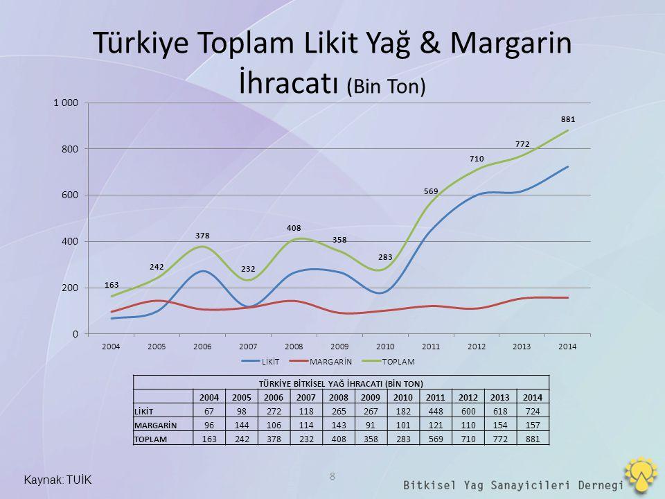 Türkiye Toplam Likit Yağ & Margarin İhracatı (Bin Ton) Kaynak: TUİK 8 TÜRKİYE BİTKİSEL YAĞ İHRACATI (BİN TON) 2004200520062007200820092010201120122013