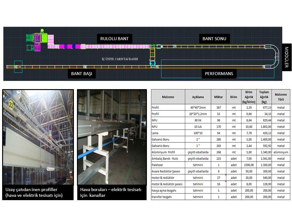Uzay çatıdan inen profiller (hava ve elektrik tesisatı için) Hava boruları – elektrik tesisatı için kanallar BANT BAŞI RULOLU BANTBANT SONU PERFORMANS MODÜLER