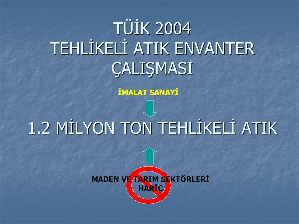 TÜİK 2004 TEHLİKELİ ATIK ENVANTER ÇALIŞMASI 1.2 MİLYON TON TEHLİKELİ ATIK İMALAT SANAYİ MADEN VE TARIM SEKTÖRLERİ HARİÇ
