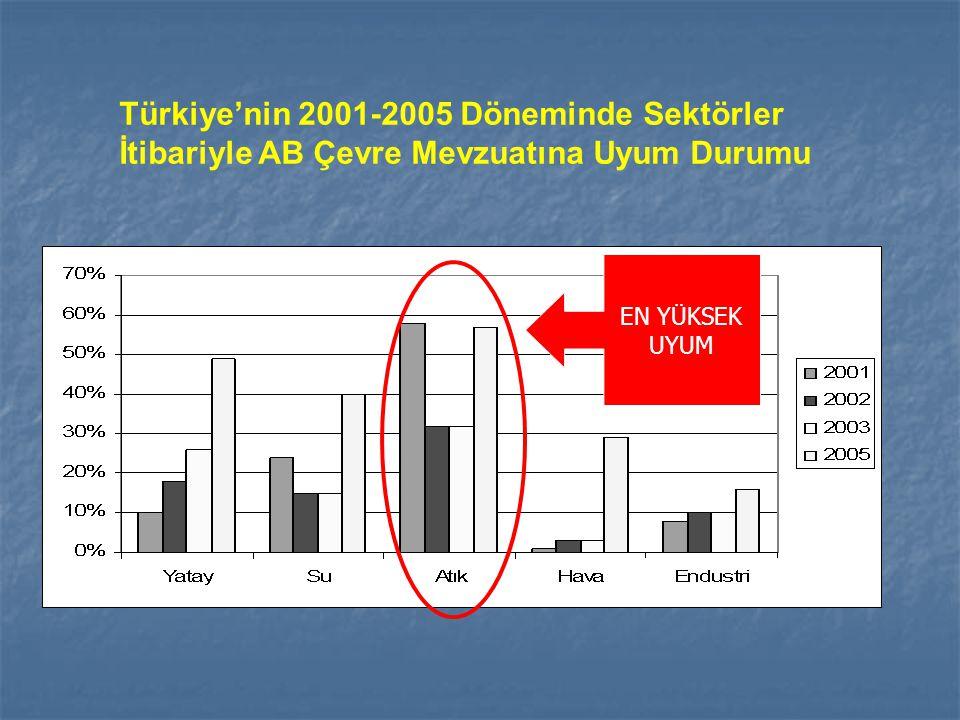 Türkiye'nin 2001-2005 Döneminde Sektörler İtibariyle AB Çevre Mevzuatına Uyum Durumu EN YÜKSEK UYUM