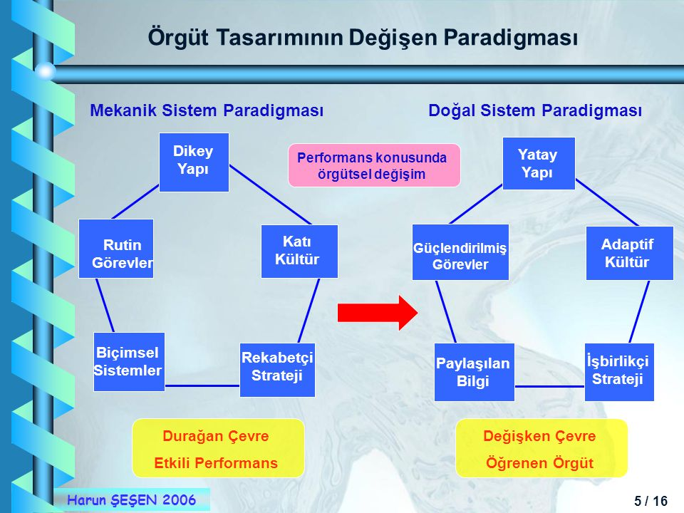 5 / 16 Harun ŞEŞEN 2006 Örgüt Tasarımının Değişen Paradigması Performans konusunda örgütsel değişim Mekanik Sistem ParadigmasıDoğal Sistem Paradigması
