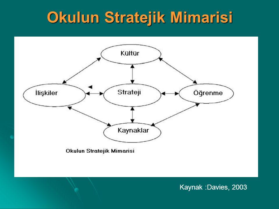 Okulun Stratejik Mimarisi Kaynak :Davies, 2003