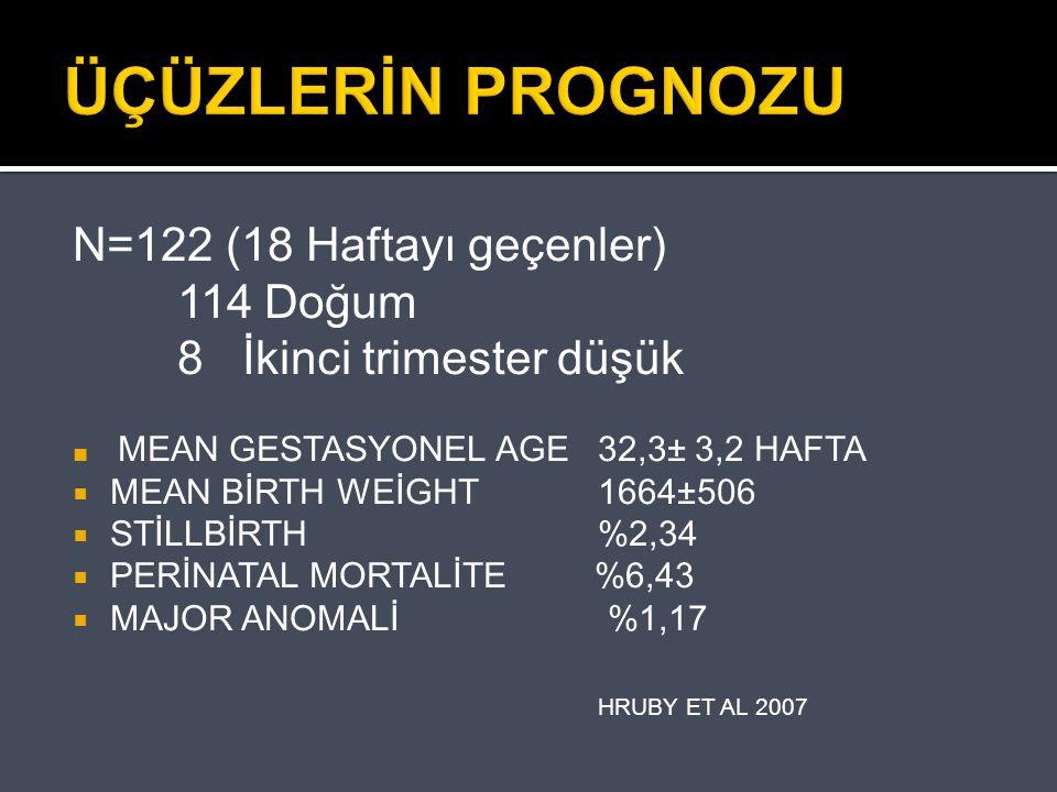 ÜÇÜZLERİN PROGNOZU N=122 (18 Haftayı geçenler) 114 Doğum 8 İkinci trimester düşük ■ MEAN GESTASYONEL AGE 32,3± 3,2 HAFTA  MEAN BİRTH WEİGHT 1664±506