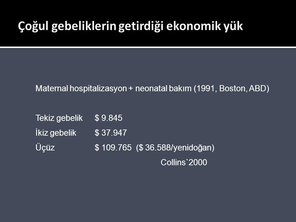Maternal hospitalizasyon + neonatal bakım (1991, Boston, ABD) Tekiz gebelik$ 9.845 İkiz gebelik$ 37.947 Üçüz$ 109.765 ($ 36.588/yenidoğan) Collins`200