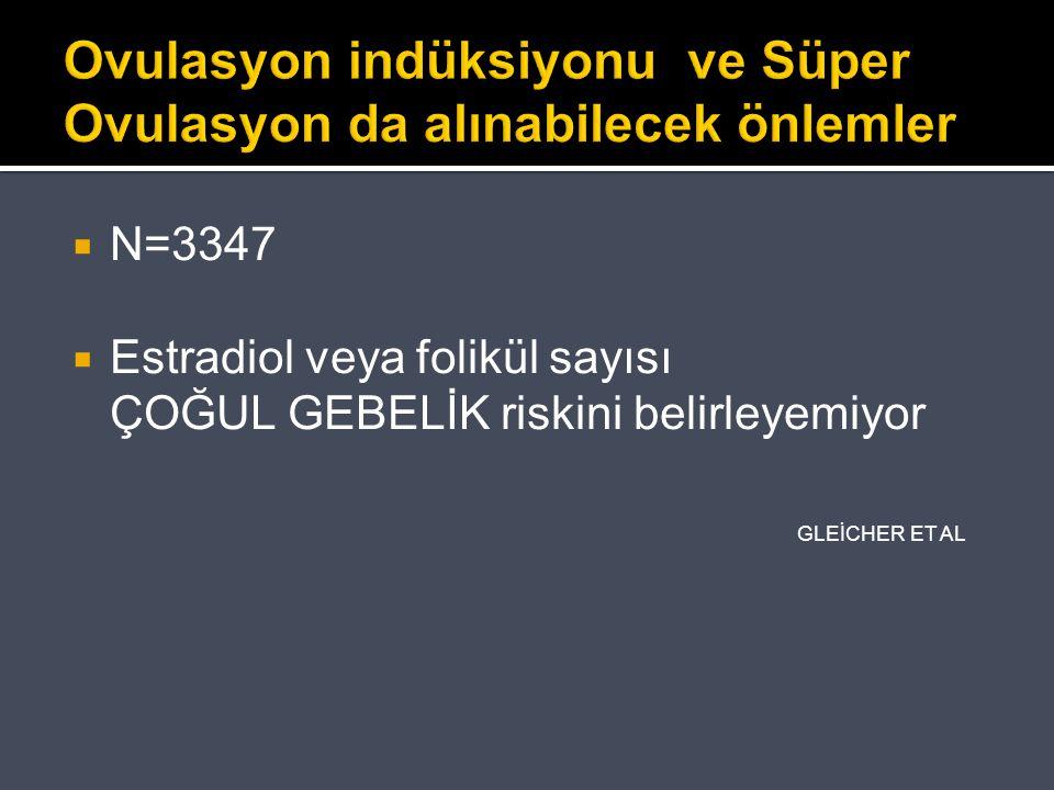 Ovulasyon indüksiyonu ve Süper Ovulasyon da alınabilecek önlemler  N=3347  Estradiol veya folikül sayısı ÇOĞUL GEBELİK riskini belirleyemiyor GLEİCH
