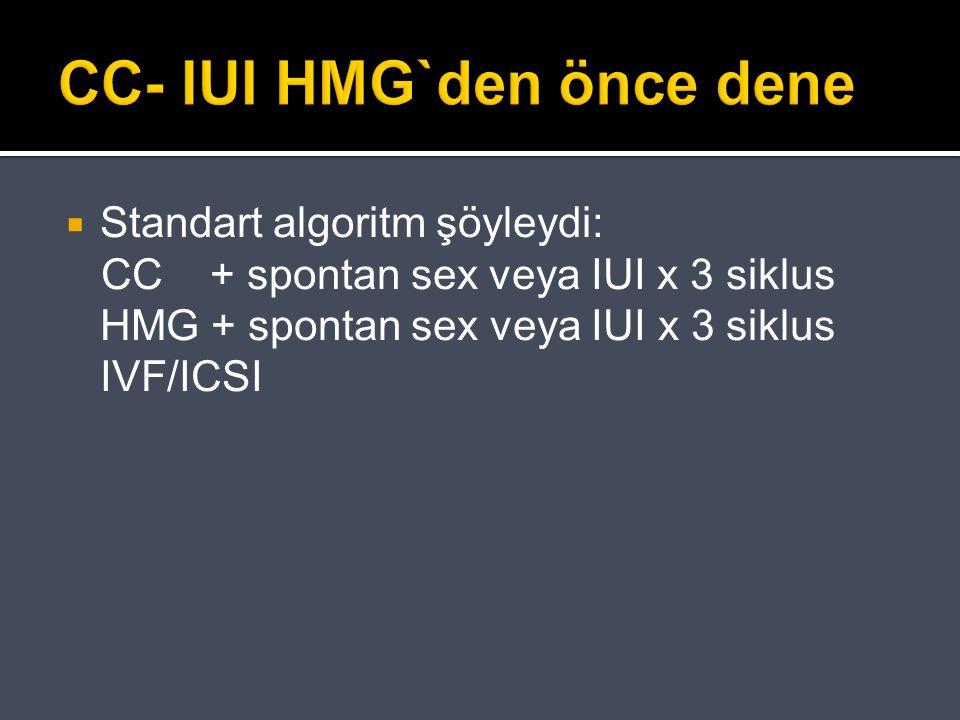 CC- IUI HMG`den önce dene  Standart algoritm şöyleydi: CC + spontan sex veya IUI x 3 siklus HMG + spontan sex veya IUI x 3 siklus IVF/ICSI