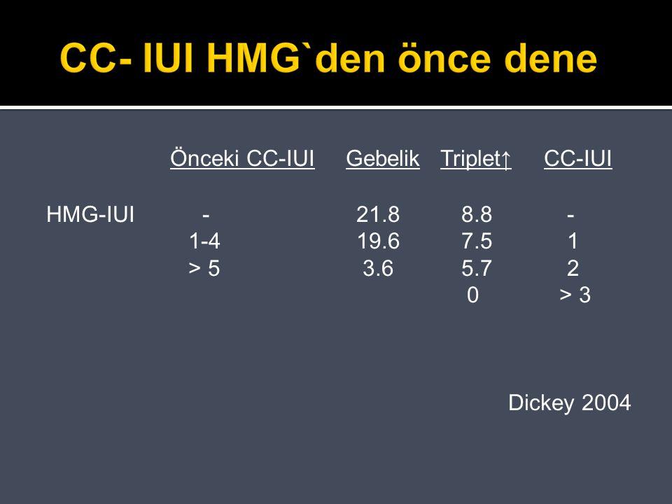 Önceki CC-IUI Gebelik Triplet↑ CC-IUI HMG-IUI - 21.8 8.8 - 1-4 19.6 7.5 1 > 5 3.6 5.7 2 0 > 3 Dickey 2004