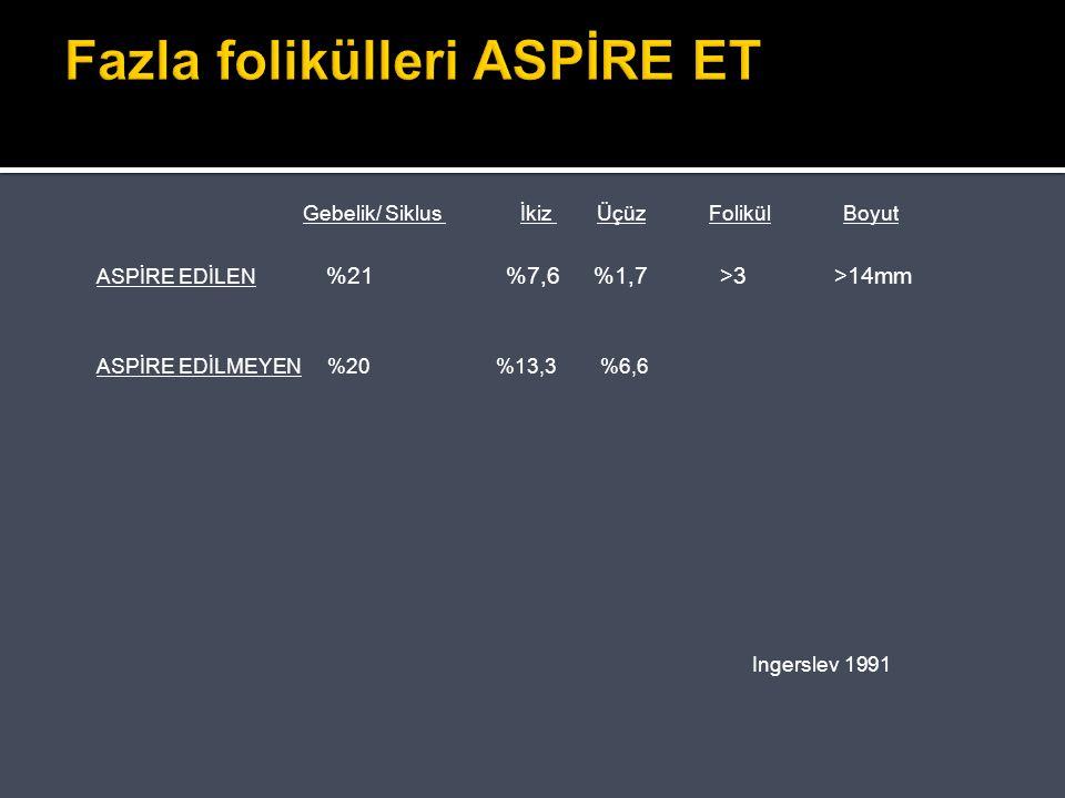 Fazla folikülleri ASPİRE ET Gebelik/ Siklus İkiz Üçüz Folikül Boyut ASPİRE EDİLEN %21 %7,6 %1,7 >3 >14mm ASPİRE EDİLMEYEN %20 %13,3 %6,6 Ingerslev 199