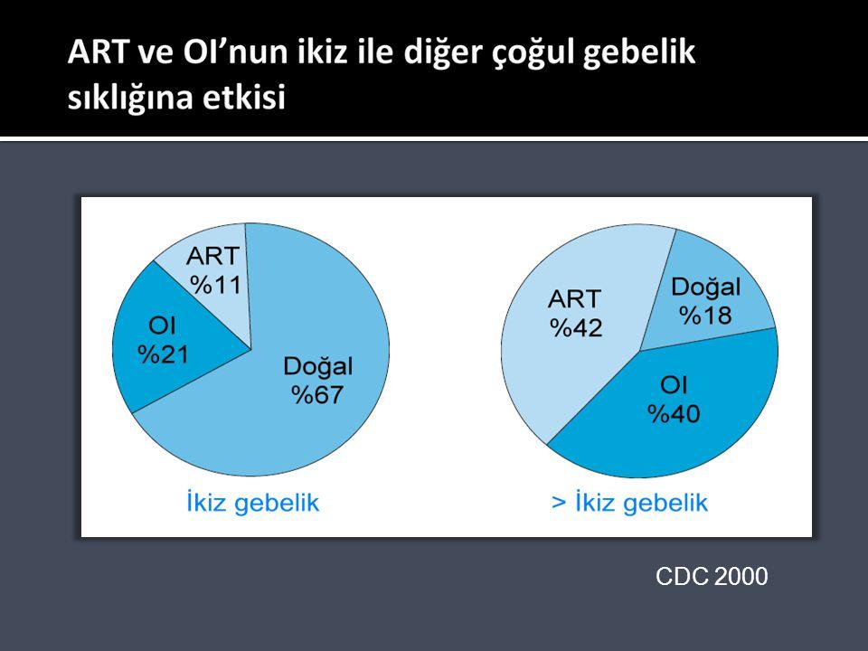 ART SİKLUSLARINDA ÇOĞUL GEBELİK ÖNLENMESİ SET, LBR oranını anlamlı bir şekilde düşürdü ama, ESHRE,2003'te <36 yaşta, I.veya II.