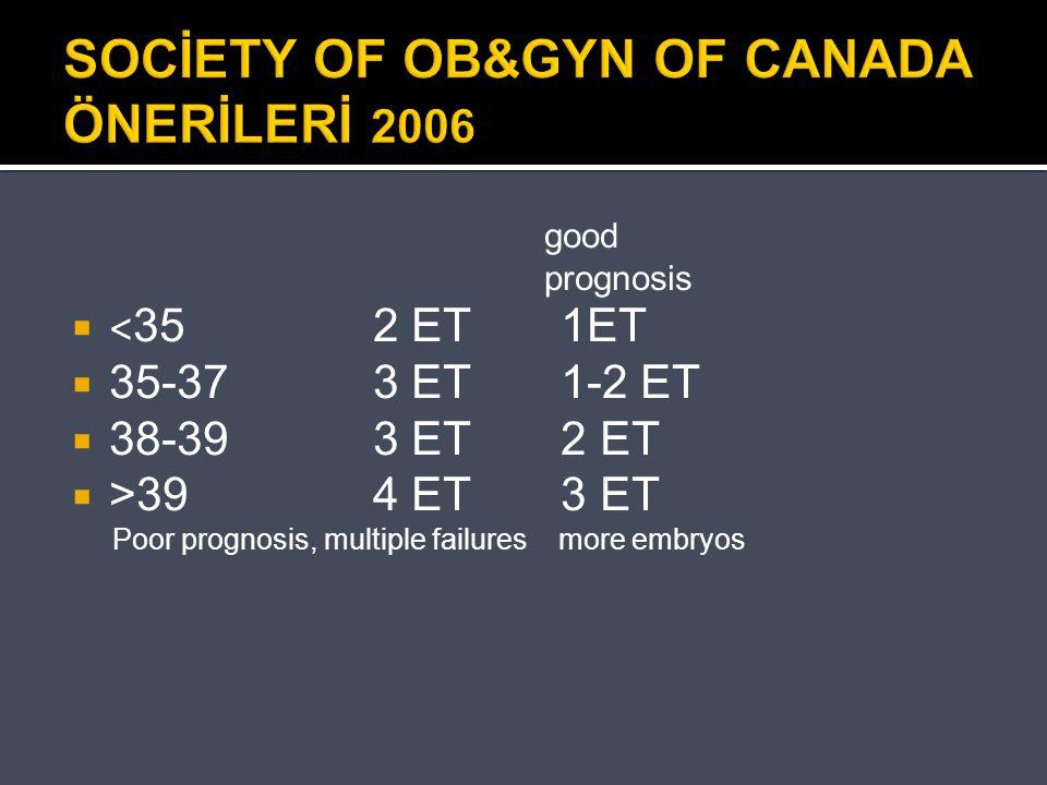 SOCİETY OF OB&GYN OF CANADA ÖNERİLERİ 2006 good prognosis  < 35 2 ET 1ET  35-373 ET 1-2 ET  38-393 ET 2 ET  >394 ET 3 ET Poor prognosis, multiple