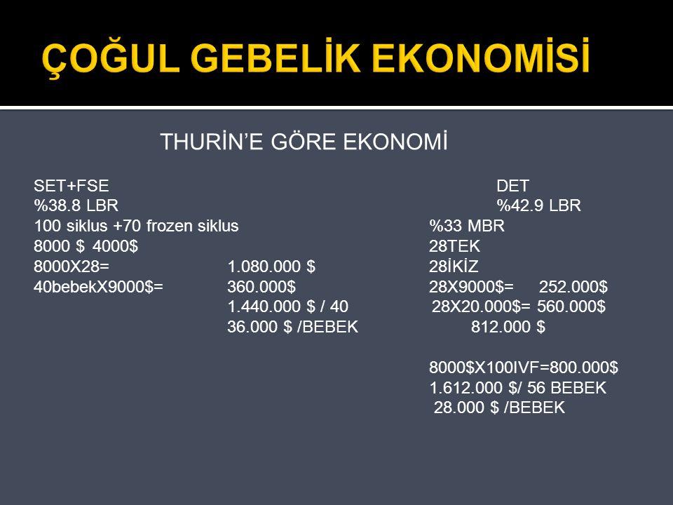ÇOĞUL GEBELİK EKONOMİSİ THURİN'E GÖRE EKONOMİ SET+FSEDET %38.8 LBR%42.9 LBR 100 siklus +70 frozen siklus%33 MBR 8000 $ 4000$28TEK 8000X28=1.080.000 $2