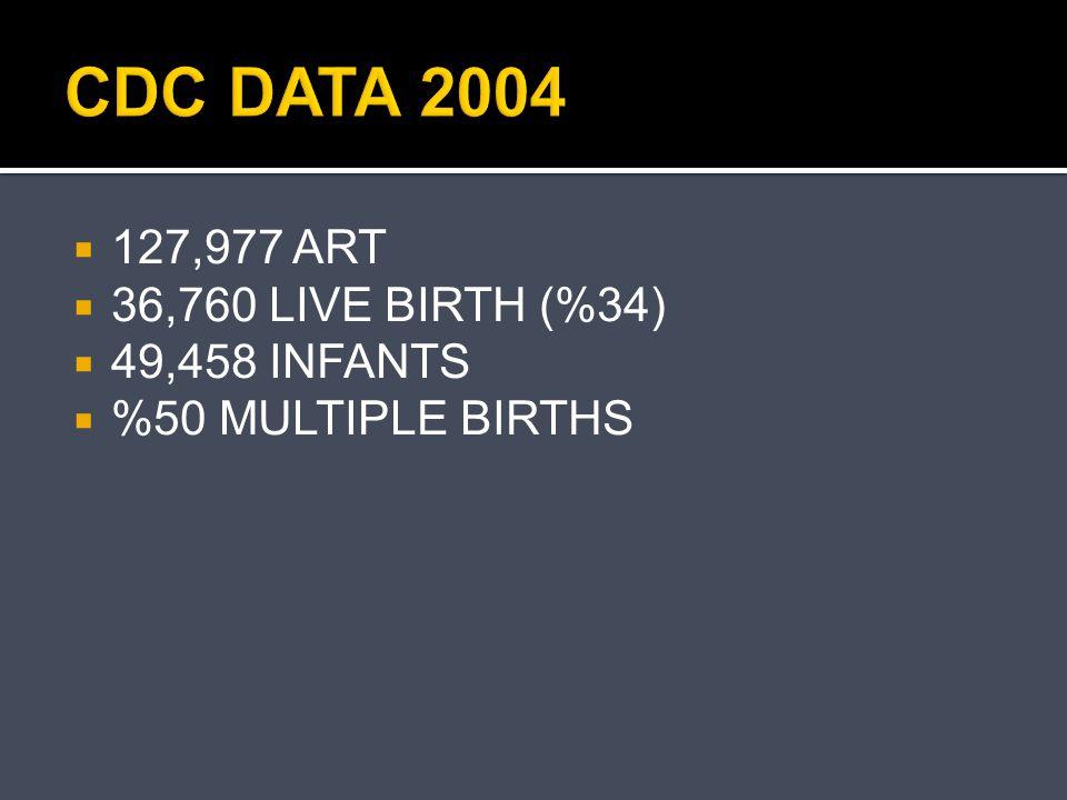 CDC DATA 2004  127,977 ART  36,760 LIVE BIRTH (%34)  49,458 INFANTS  %50 MULTIPLE BIRTHS