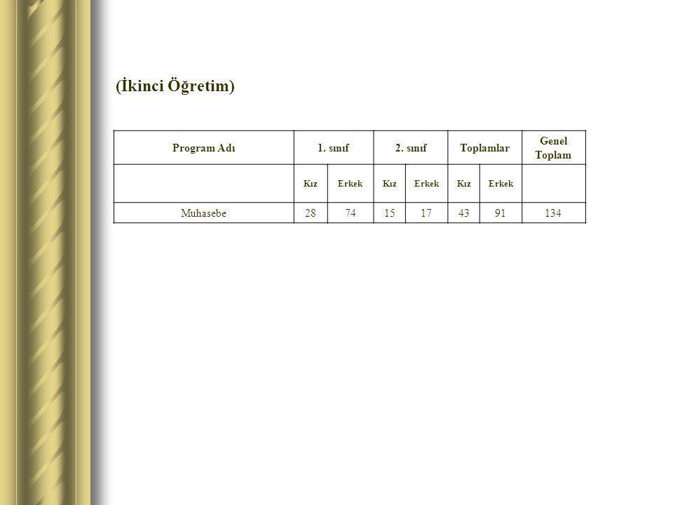 (İkinci Öğretim) Program Adı1. sınıf2. sınıfToplamlar Genel Toplam KızErkekKızErkekKızErkek Muhasebe287415174391134