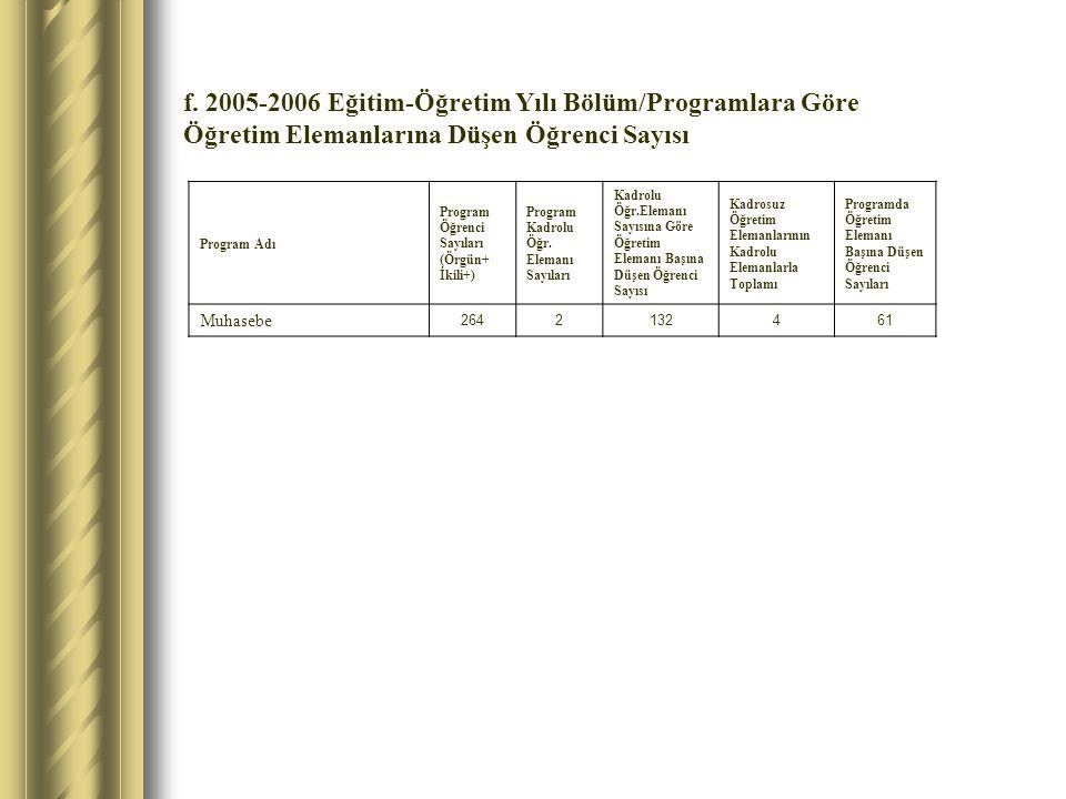 f. 2005-2006 Eğitim-Öğretim Yılı Bölüm/Programlara Göre Öğretim Elemanlarına Düşen Öğrenci Sayısı Program Adı Program Öğrenci Sayıları (Örgün+ İkili+)