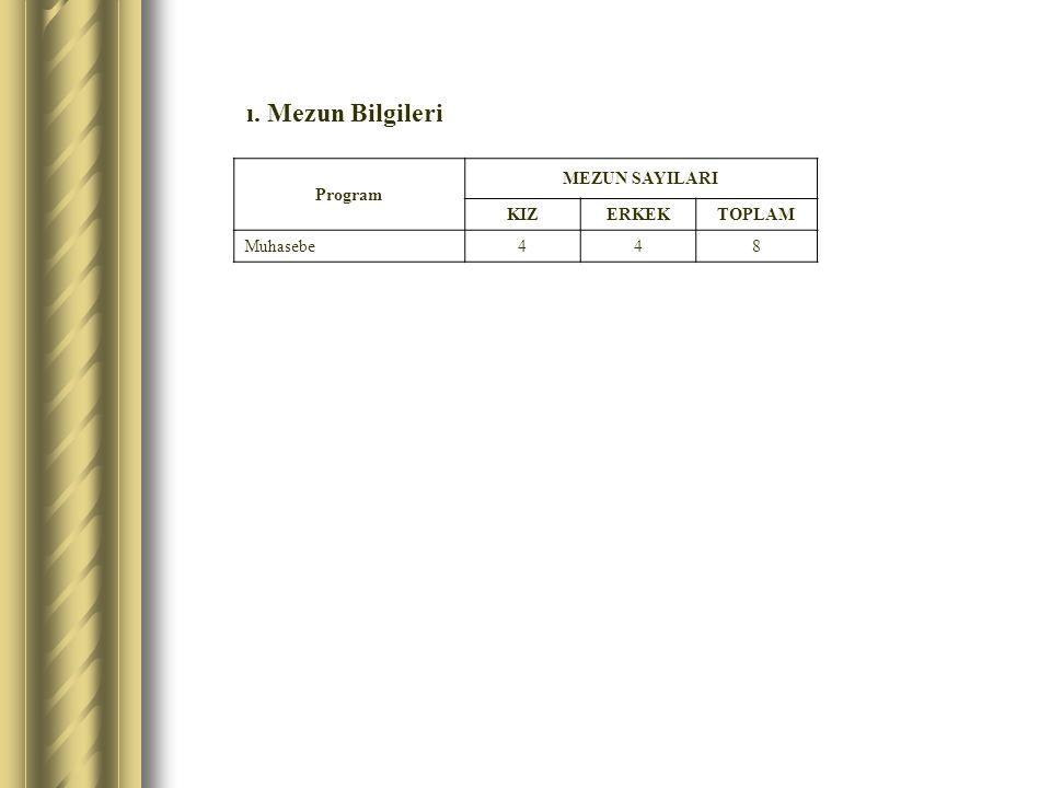 ı. Mezun Bilgileri Program MEZUN SAYILARI KIZERKEKTOPLAM Muhasebe448