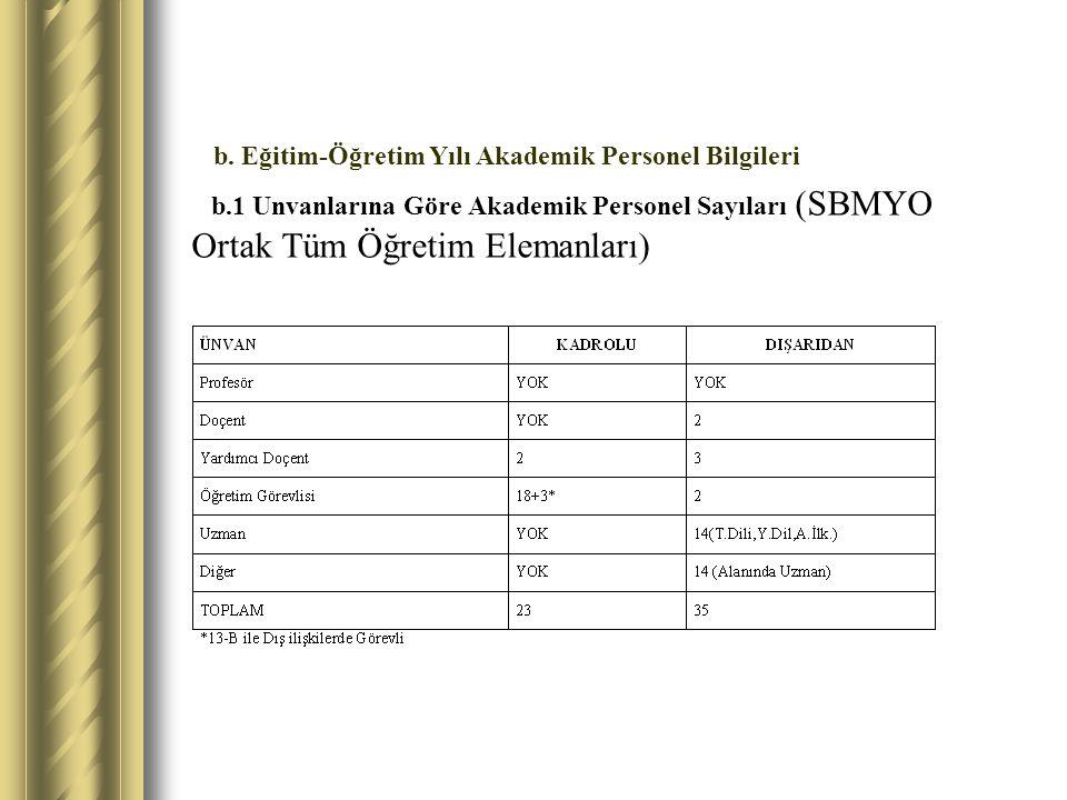b.1 Unvanlarına Göre Akademik Personel Sayıları (SBMYO Ortak Tüm Öğretim Elemanları) b. Eğitim-Öğretim Yılı Akademik Personel Bilgileri
