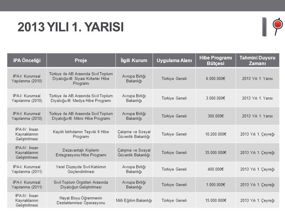 2013 YILI 1. YARISI IPA ÖnceliğiProjeİlgili KurumUygulama Alanı Hibe Programı Bütçesi Tahmini Duyuru Zamanı IPA-I: Kurumsal Yapılanma (2010) Türkiye i