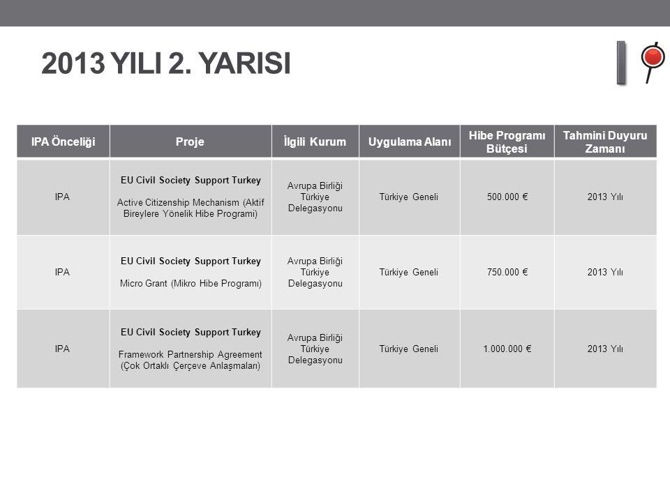 2013 YILI 2. YARISI IPA ÖnceliğiProjeİlgili KurumUygulama Alanı Hibe Programı Bütçesi Tahmini Duyuru Zamanı IPA EU Civil Society Support Turkey Active