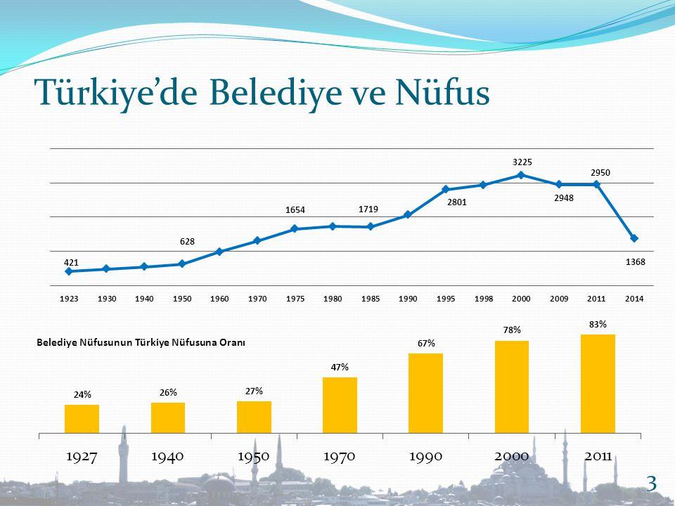 Türkiye'de Belediye ve Nüfus 3