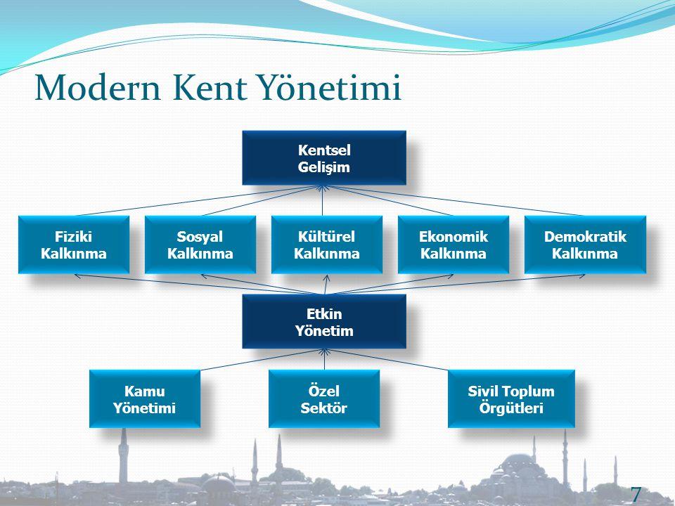 Kentsel Gelişim Kentsel Gelişim Modern Kent Yönetimi 7 Fiziki Kalkınma Fiziki Kalkınma Sosyal Kalkınma Sosyal Kalkınma Kültürel Kalkınma Kültürel Kalk