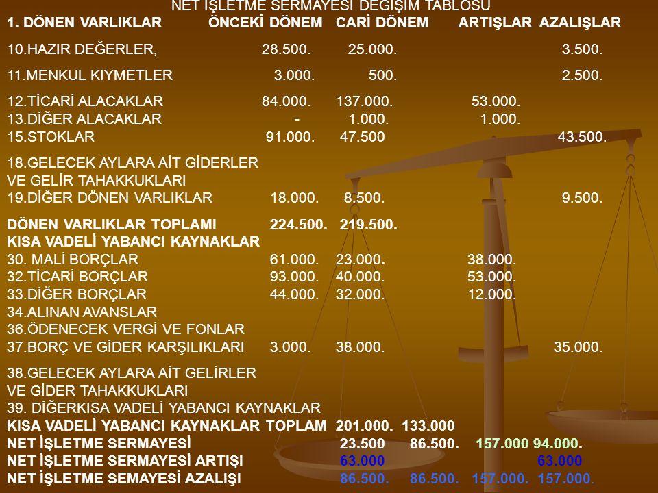 NET İŞLETME SERMAYESİ DEĞİŞİM TABLOSU 1.