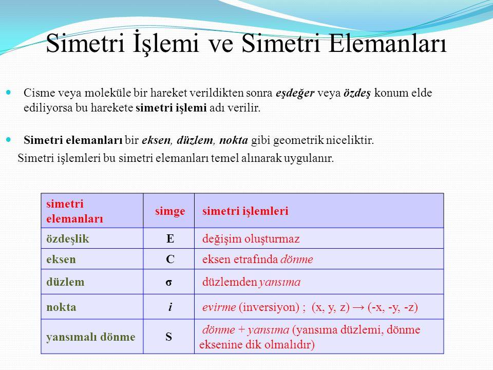 Simetri İşlemi ve Simetri Elemanları simetri elemanları simge simetri işlemleri özdeşlik E değişim oluşturmaz eksen C eksen etrafında dönme düzlemσ düzlemden yansıma nokta i evirme (inversiyon) ; (x, y, z) → (-x, -y, -z) yansımalı dönmeS dönme + yansıma (yansıma düzlemi, dönme eksenine dik olmalıdır) Cisme veya moleküle bir hareket verildikten sonra eşdeğer veya özdeş konum elde ediliyorsa bu harekete simetri işlemi adı verilir.