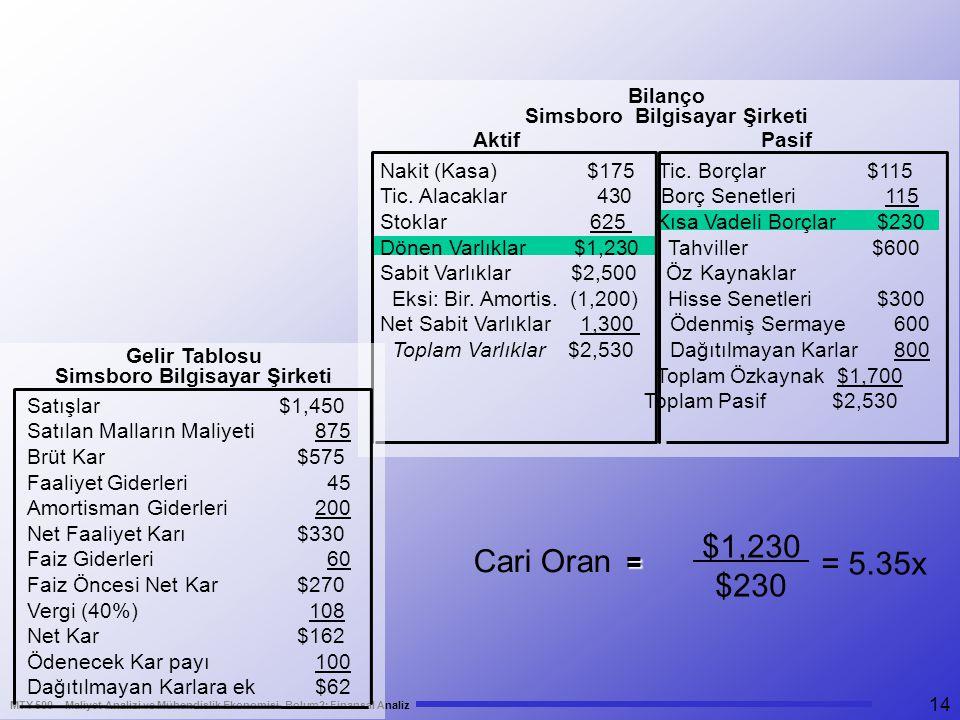 MTY 500 – Maliyet Analizi ve Mühendislik Ekonomisi- Bolum2: Finansal Analiz 14 Bilanço Simsboro Bilgisayar Şirketi Nakit (Kasa) $175 Tic. Borçlar $115