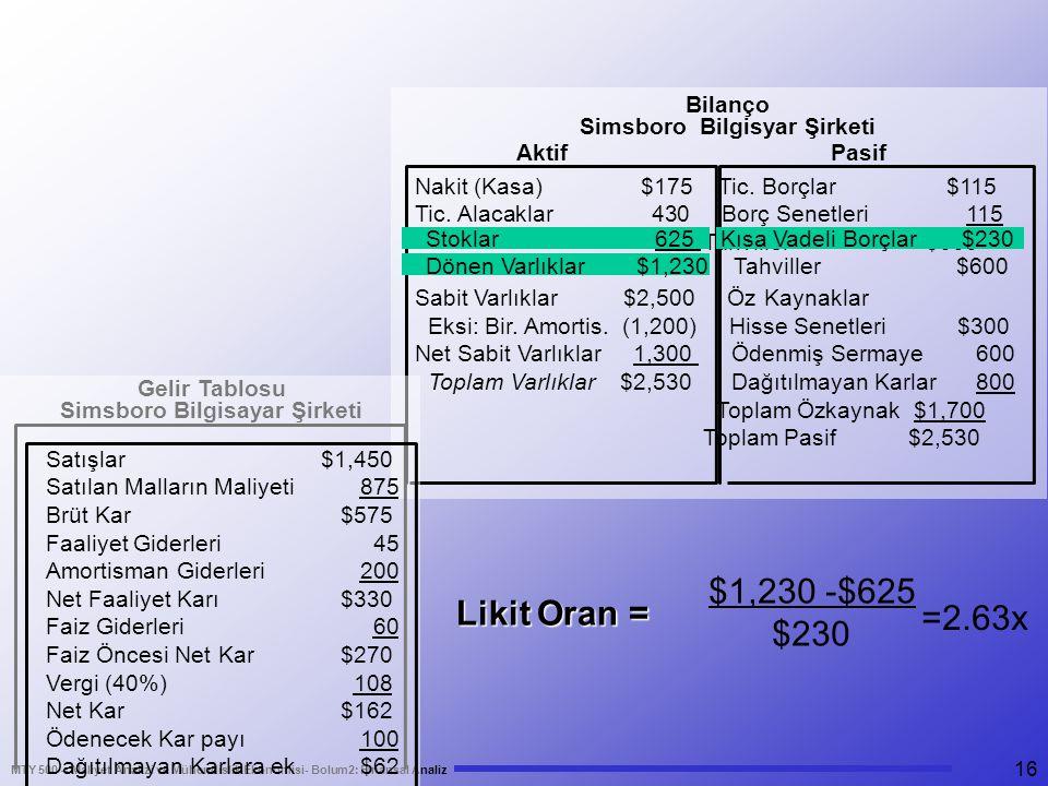 MTY 500 – Maliyet Analizi ve Mühendislik Ekonomisi- Bolum2: Finansal Analiz 16 $1,230 -$625 $230 =2.63x Nakit (Kasa) $175 Tic. Borçlar $115 Tic. Alaca