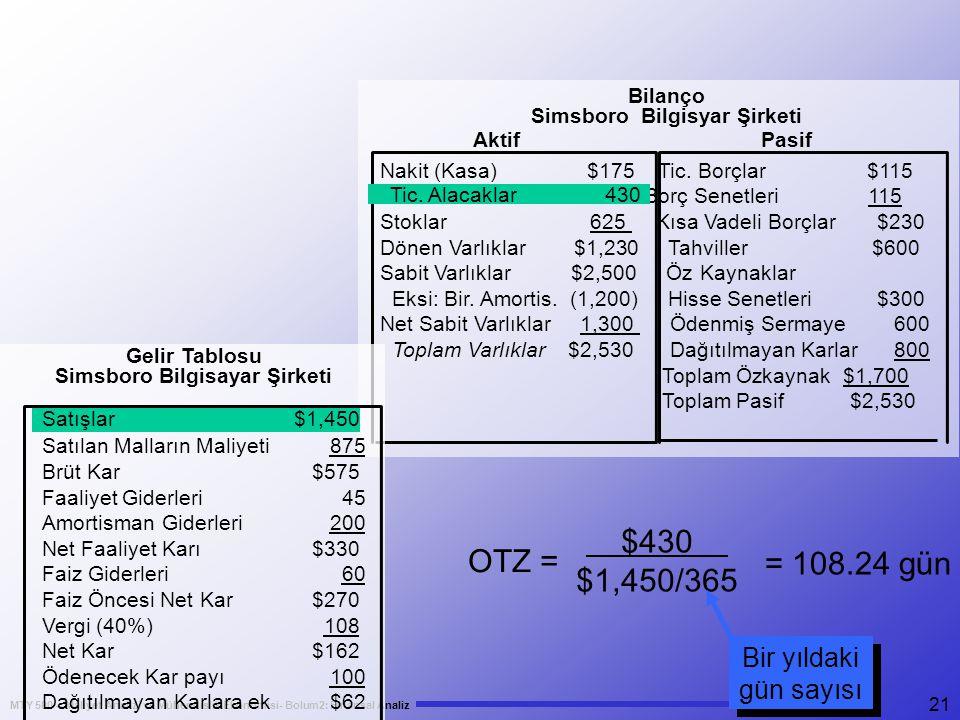 MTY 500 – Maliyet Analizi ve Mühendislik Ekonomisi- Bolum2: Finansal Analiz 21 $430 $1,450/365 OTZ = = 108.24 gün Bir yıldaki gün sayısı Bilanço Simsboro Bilgisyar Şirketi Aktif Pasif Nakit (Kasa) $175 Tic.