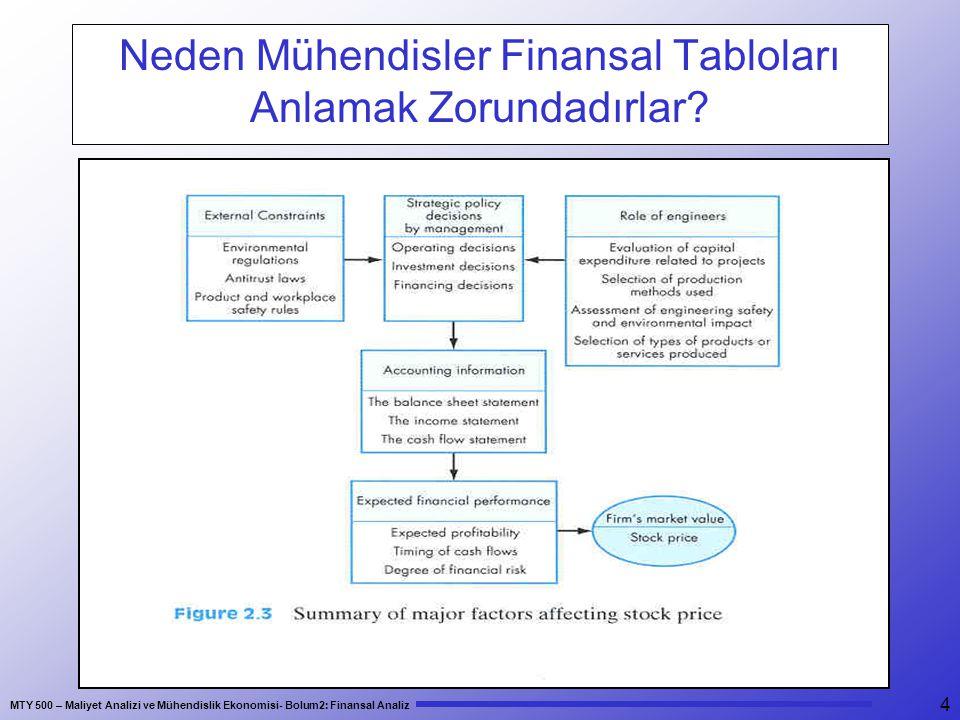 MTY 500 – Maliyet Analizi ve Mühendislik Ekonomisi- Bolum2: Finansal Analiz 15 Likit Oran = Likit Oran = Dönen Varlıklar - Stoklar Kısa Vadeli Borçlar Bir firmanın kısa vadeli yükümlülüklerini (borçlarını) karşılamadaki yeteneğini ölçmek için kullanılr.