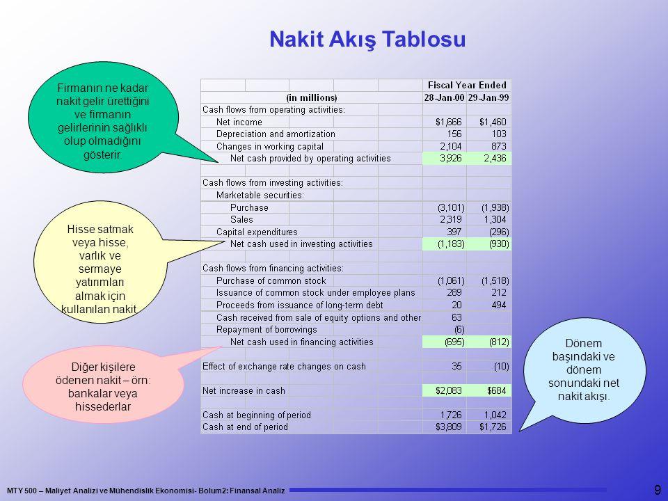 MTY 500 – Maliyet Analizi ve Mühendislik Ekonomisi- Bolum2: Finansal Analiz 9 Nakit Akış Tablosu Firmanın ne kadar nakit gelir ürettiğini ve firmanın gelirlerinin sağlıklı olup olmadığını gösterir.