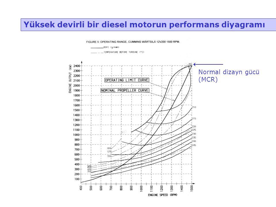 Yüksek devirli bir diesel motorun performans diyagramı Normal dizayn gücü (MCR)
