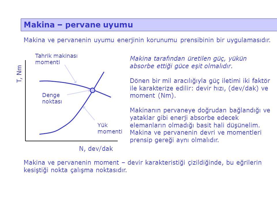 Makina – pervane uyumu Makina ve pervanenin uyumu enerjinin korunumu prensibinin bir uygulamasıdır. N, dev/dak T, Nm Tahrik makinası momenti Yük momen