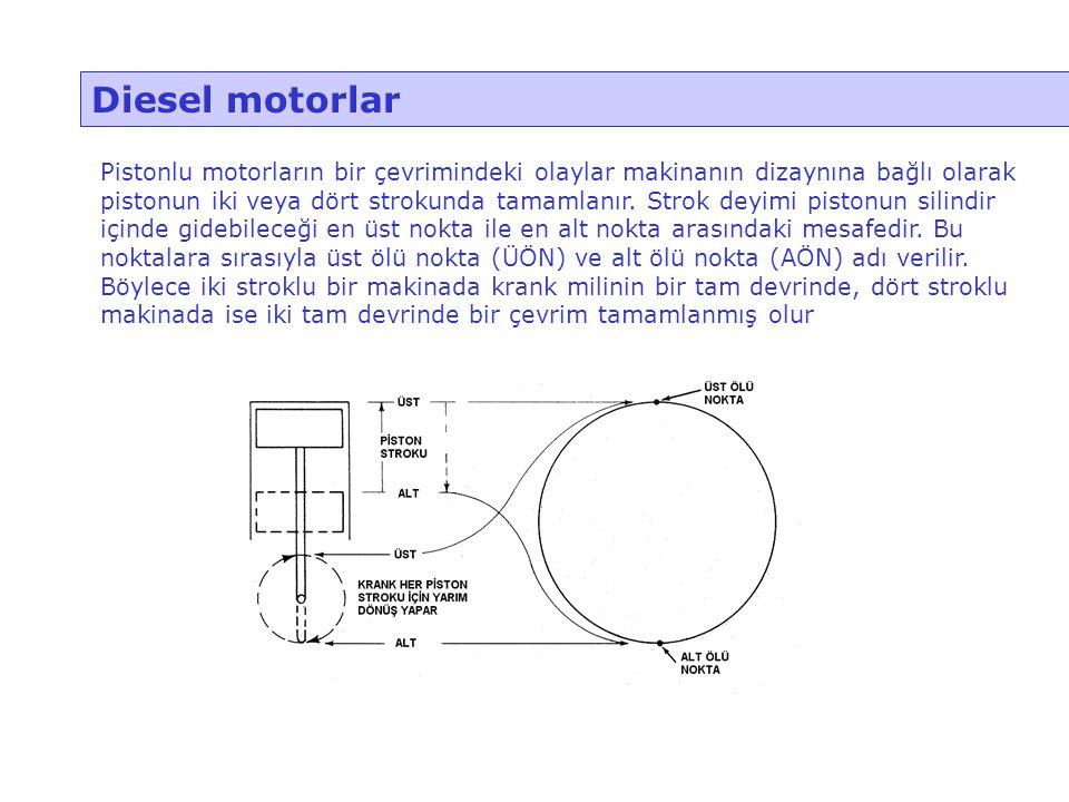 Diesel motorlar Pistonlu motorların bir çevrimindeki olaylar makinanın dizaynına bağlı olarak pistonun iki veya dört strokunda tamamlanır. Strok deyim