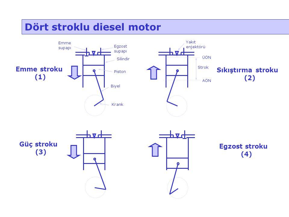 Dört stroklu diesel motor Emme stroku (1) Sıkıştırma stroku (2) Güç stroku (3) Egzost stroku (4) ÜÖN Piston Silindir Egzost supapı Emme supapı Biyel K