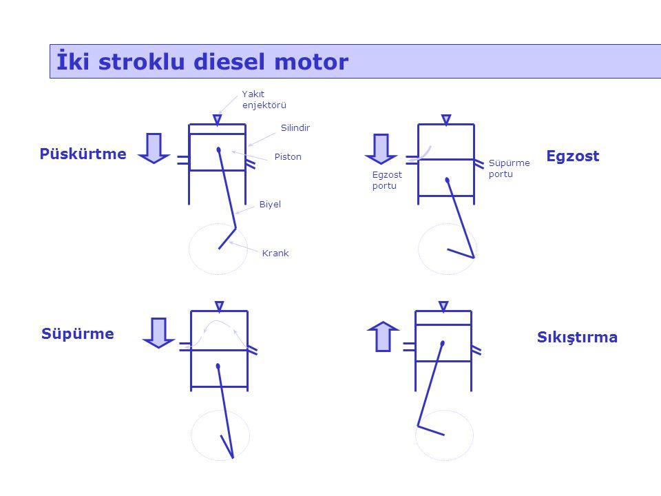 İki stroklu diesel motor Püskürtme Egzost Süpürme Sıkıştırma Yakıt enjektörü Silindir Piston Biyel Krank Egzost portu Süpürme portu