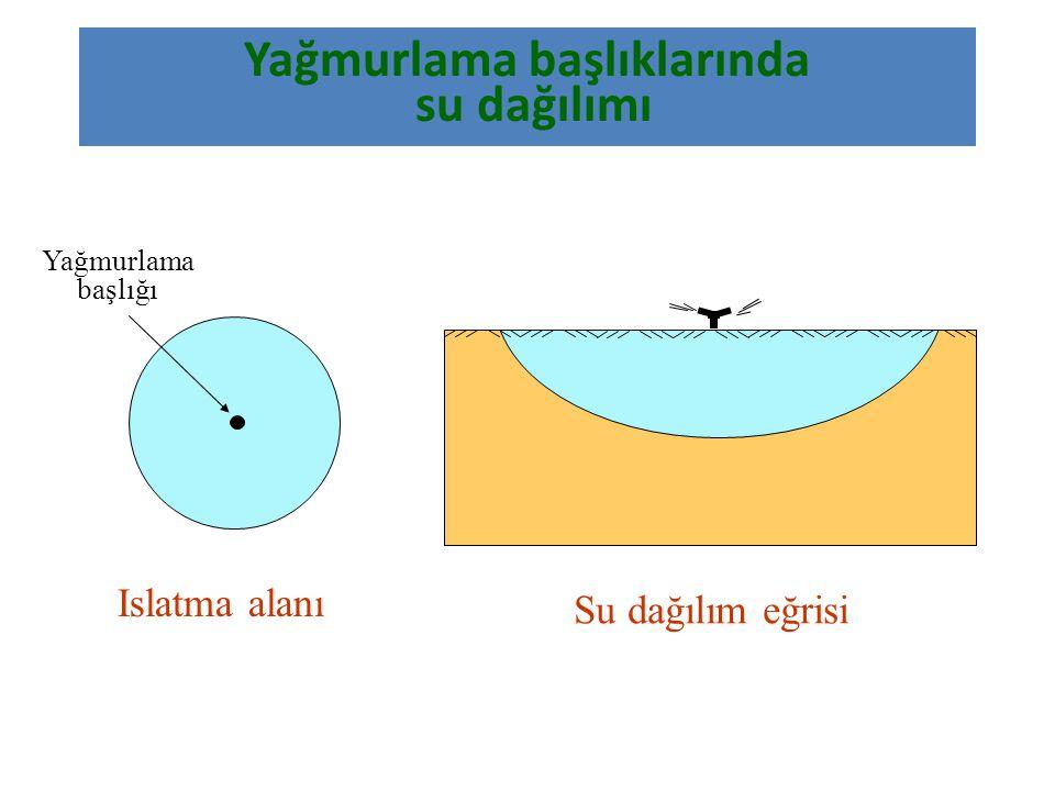 Yağmurlama başlıklarında su dağılımı Yağmurlama başlığı Islatma alanı Su dağılım eğrisi