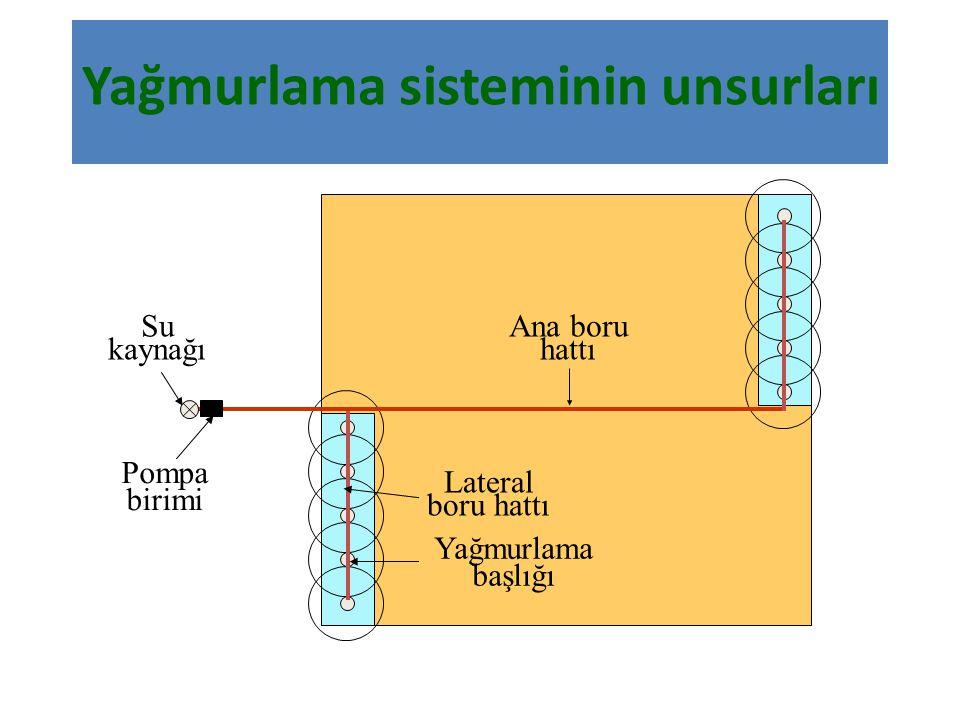 Yağmurlama sisteminin unsurları Su kaynağı Pompa birimi Ana boru hattı Lateral boru hattı Yağmurlama başlığı