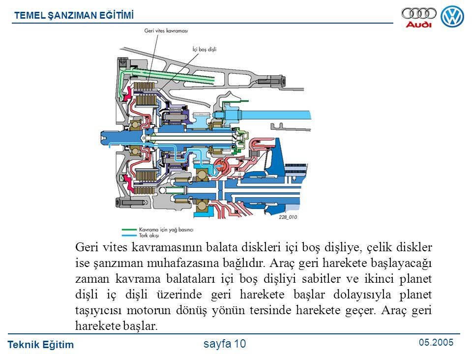 Teknik Eğitim 05.2005 sayfa 10 TEMEL ŞANZIMAN EĞİTİMİ Geri vites kavramasının balata diskleri içi boş dişliye, çelik diskler ise şanzıman muhafazasına
