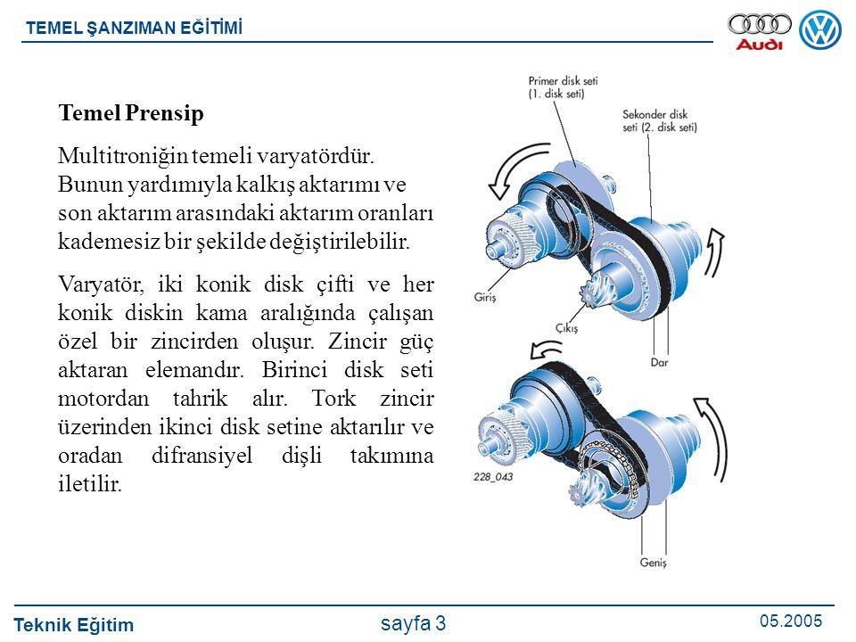 Teknik Eğitim 05.2005 sayfa 3 TEMEL ŞANZIMAN EĞİTİMİ Temel Prensip Multitroniğin temeli varyatördür. Bunun yardımıyla kalkış aktarımı ve son aktarım a