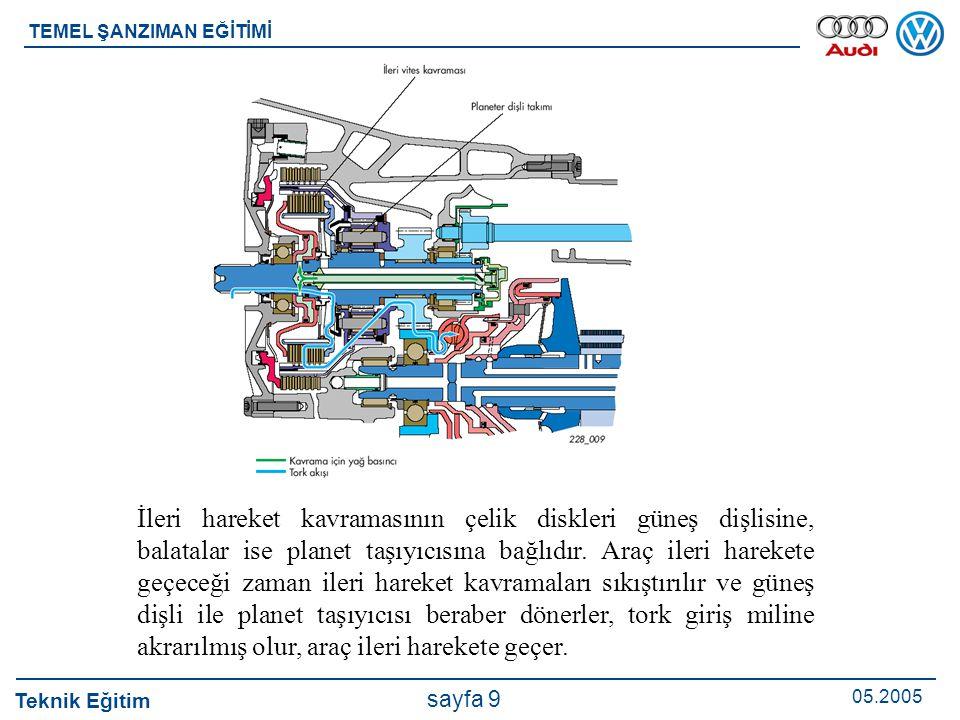 Teknik Eğitim 05.2005 sayfa 9 TEMEL ŞANZIMAN EĞİTİMİ İleri hareket kavramasının çelik diskleri güneş dişlisine, balatalar ise planet taşıyıcısına bağl