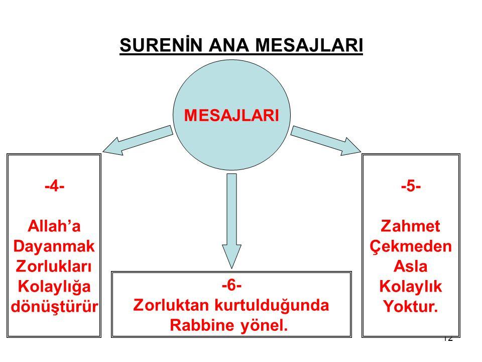 12 -4- Allah'a Dayanmak Zorlukları Kolaylığa dönüştürür -5- Zahmet Çekmeden Asla Kolaylık Yoktur. MESAJLARI -6- Zorluktan kurtulduğunda Rabbine yönel.