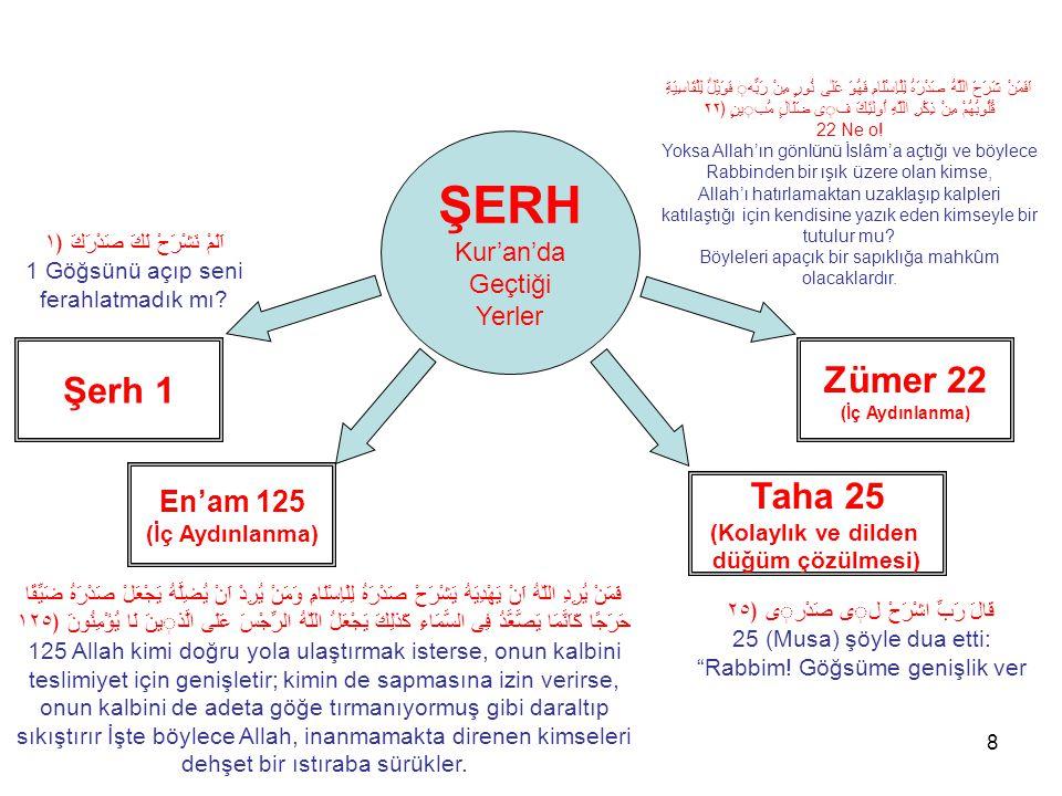 8 Şerh 1 En'am 125 (İç Aydınlanma) Taha 25 (Kolaylık ve dilden düğüm çözülmesi) Zümer 22 (İç Aydınlanma) ŞERH Kur'an'da Geçtiği Yerler قَالَ رَبِّ اشْ
