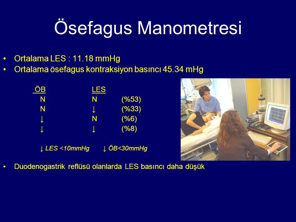 Ösefagus Manometresi Ortalama LES : 11.18 mmHg Ortalama ösefagus kontraksiyon basıncı 45.34 mHg ÖBLES NN(%53) N↓(%33) ↓N(%6) ↓↓(%8) ↓ LES <10mmHg ↓ ÖB