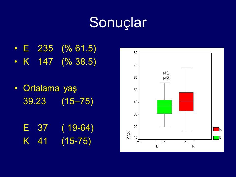 Sonuçlar E235(% 61.5) K147(% 38.5) Ortalama yaş 39.23(15–75) E37( 19-64) K41(15-75)