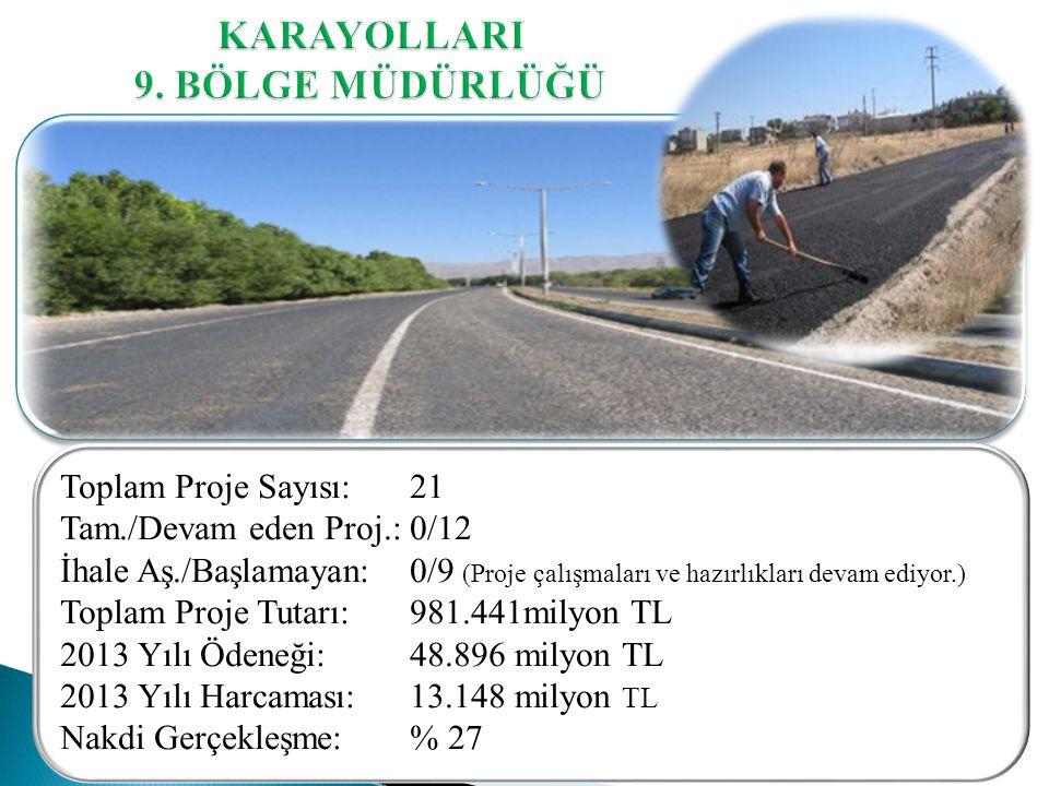 Toplam Proje Sayısı: 21 Tam./Devam eden Proj.: 0/12 İhale Aş./Başlamayan: 0/9 (Proje çalışmaları ve hazırlıkları devam ediyor.) Toplam Proje Tutarı: 981.441milyon TL 2013 Yılı Ödeneği: 48.896 milyon TL 2013 Yılı Harcaması: 13.148 milyon TL Nakdi Gerçekleşme: % 27